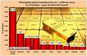 De acuerdo al a World Gold Council, estos son los principales países tenedores de oro.