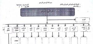 Este documento es el boceto de Haji Bakr para la posible estructura de la administración del Estado islámico