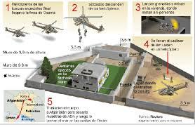 Junto con las amenazas, Washington ofreció a los comandantes del ISI, que estaban a cargo de la seguridad de Bin Laden —por debajo de la mesa incentivos personales— para que estuvieran de acuerdo de mantenerse a un lado durante una incursión estadounidense en el compuesto.