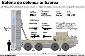 """Es casi seguro que el sistema de misiles antiaéreos S-300 de Rusia ya está en funcionamiento en Siria. El """"EI"""" no tiene fuerza aérea, por lo que este sistema claramente tiene la intención de proteger contra una campaña de bombardeos de la OTAN dirigida al ejército sirio. Esta es, quizás, una de las razones por las que los ataques militares occidentales contra el """"EI"""" han sido tan ineficaces. No es que Rusia o Siria quisieron evitar que las bombas occidentales cayeran sobre posiciones del """"EI""""; sino que querían evitar que la OTAN usara la excusa de atacar al """"EI"""" para atacar al ejército sirio."""
