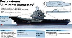 portaaviones, el Almirante Kutzenov