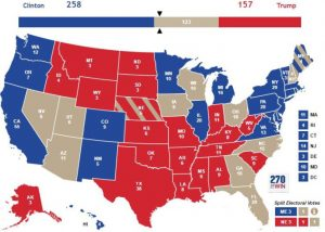 CODIGOABIERTO360. Mapa electoral: El gráfico muestra los estados azules demócratas y los rojos republicanos que ya no cambiaran). Quedan 11 estados, los llamados ¨swing states¨: Florida (empatados a 45), Utah, Ohio, Carolina del Norte, Arizona, Nevada, Iowa, Wisconsin, Georgia, New Hampshire y Maine. Donald Trump tiene 4 estados (Utah, Ohio, Iowa y Georgia) y Hillary Clinton 6 (Arizona, Nevada, Carolina del Norte, Wisconsin, New Hampshire y Maine). Nada sugiere que el panorama electoral cambie (incluso cediendo la Florida y suponiendo que Arizona y Nevada, VOTEN republicanos al final) Donald Trump tendría los 157 votos que ya tiene: + 29 (Florida), + 11 (Arizona), + 6 (Nevada), + 6 (Iowa), + 16 (Georgia), + 6 (Utah) + 18 (Ohio) suman 237 votos electorales de los 270 necesarios para ganar. Clinton mantendría los 258 que ya tiene, + 15 (Carolina del Norte) + 10 (Wisconsin) + 4 (New Hampshire) + 4 (Maine) para un total de 291 de los 270 necesarios para ganar la presidencia.