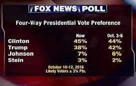 """Aún resuenan en nuestras orejas las constantes denuncias de manipulación de los medios afines a Trump, como Infowars o Fox News, acompañados por las acusaciones del propio Trump desde el púlpito, clamando que """"The election is rigged"""". Incluso amenazó con no reconocer los resultados de las elecciones. ¡Hemos tenido suerte de que no haya impugnado su propia victoria si todo estaba tan manipulado en su contra!"""