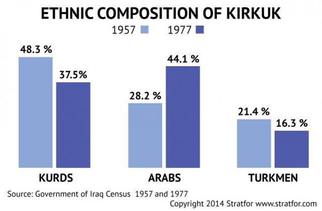Los británicos en su mayoría importados de tribus árabes suníes para trabajar en los campos de petróleo, reduciendo gradualmente la mayoría kurda y el debilitamiento de la influencia de la minoría turcomana en la zona.