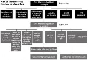 Gráfico: Una representación digital de organigrama Estado Islámico de Haji Bakr.